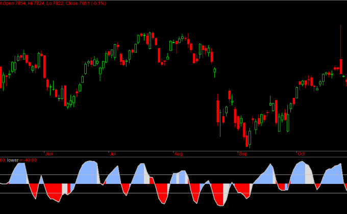 Nifty Daily Sentiment Nov Futures