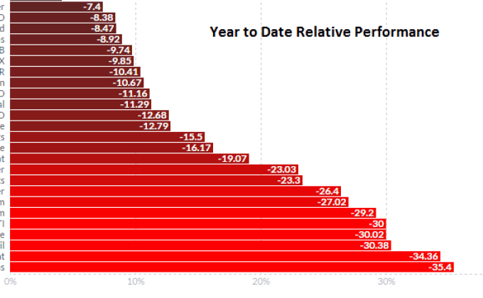 YTD Performance