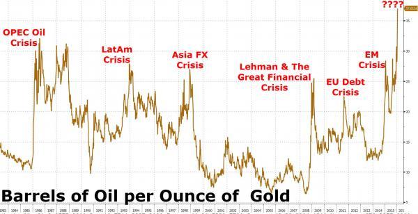 Gold Oil Ratio - Zerohedge