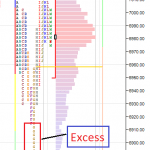 Market Profile – Excess (End of Auction)