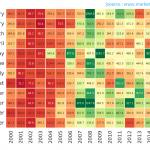 Nifty Historical High-Low Swing Heatmap