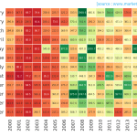 Nifty Historical High-Low Swing Heatmap
