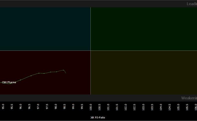 CNX Pharma RRG Charts