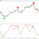[Interesting Charts] USDINR Divergence Charts