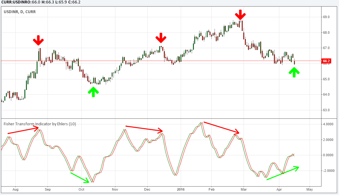 Forex charting indicator fisher