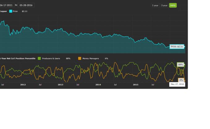 Copper COT Data
