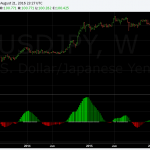 USDJPY Trend Analysis – Aug Overview