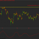 Momentum Slowdown in Nifty Futures