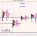 Nifty Futures – Market Profile Analysis – 16th Feb 2018
