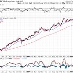 Nifty Energy – Medium Term Trend Overview