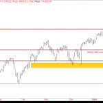 Nifty Futures – Market Profile Analysis – 7th Mar 2018
