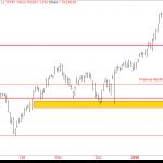 Nifty Futures – Market Profile Analysis – 19th Mar 2018