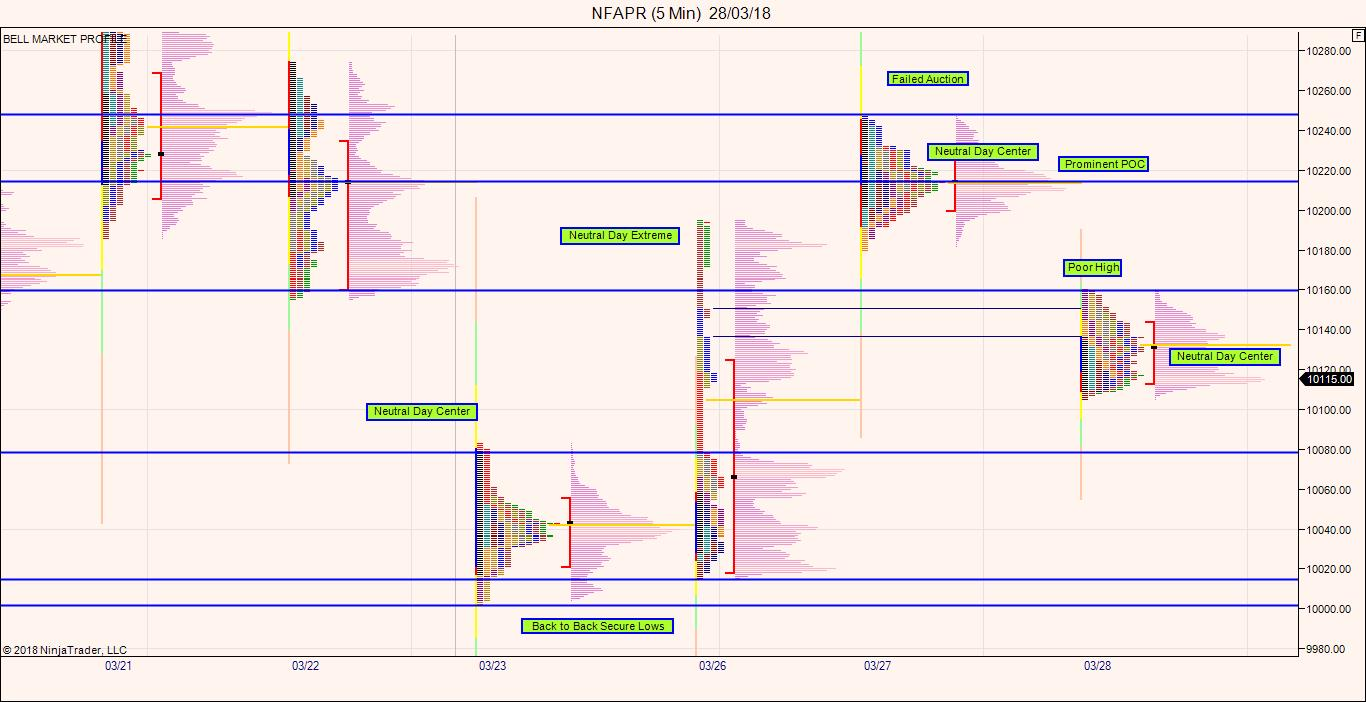 Market calls on feedspot rss feed nifty futures market profile charts fandeluxe Image collections