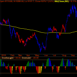 Nifty Pharma does 200MA Hook Reversal and Responsive Coppock Turns Positive