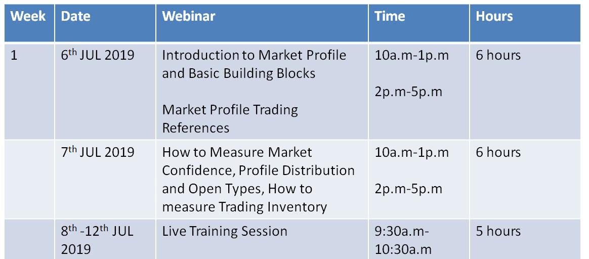 TradeZilla 2 0 – Discover Your Trading Edge using Market Profile and