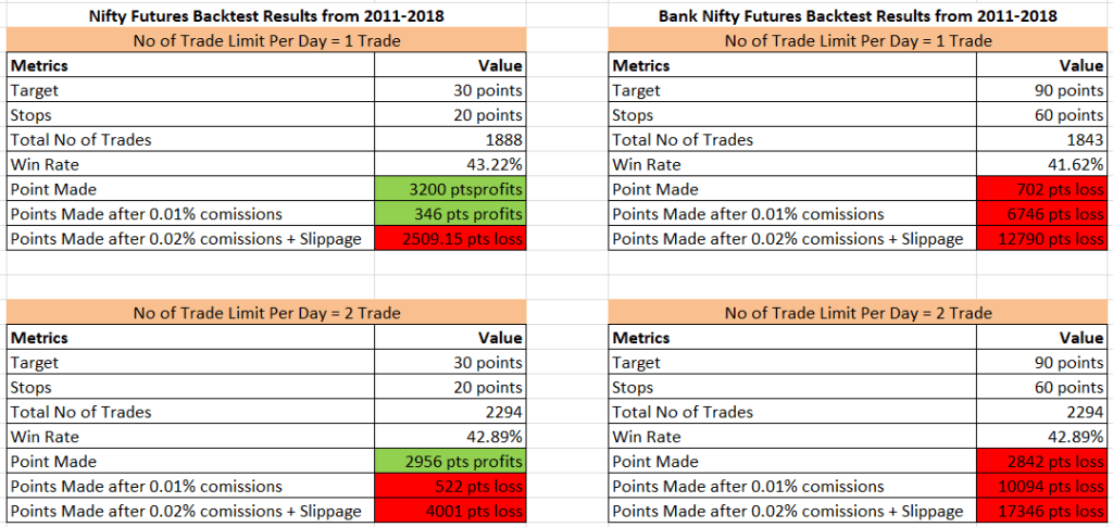 VWAP based intraday trading system - backtest results for Nifty and Bank Nifty Futures