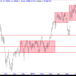When Does Nifty Break out of the Longer Consolidation?
