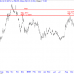 USDINR March Futures Momentum Speeding up. Short Term Trend Overview