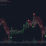 How to Send Automated Orders from TradingView Buy/Sell Strategy to Algomojo Platform