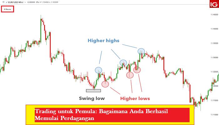 Trading untuk Pemula