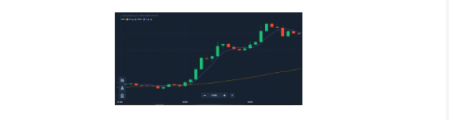 Simple Moving Averages (SMA)
