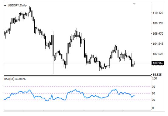 rsi trading1