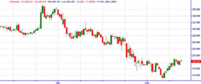 time frame untuk trader harian