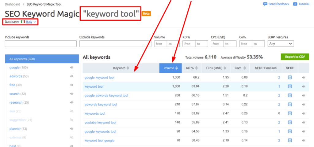 SEMrush Magic Keyword Tool