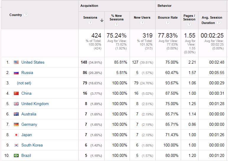 Geo Locations of Website visitors