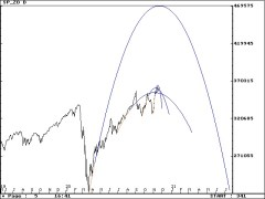 SP Daily parabolas 11/19/2020 #SP500 #ESZ0 #stocks #StockMarket