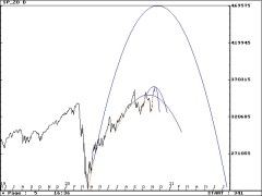 SP Daily parabolas 11/11/2020 #SP500 #ESZ0 #stocks #StockMarket