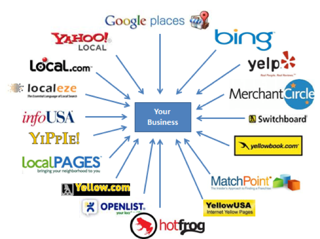 get your site noticed by google search engine