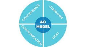 4C Marketing Mix