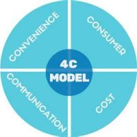 Evoluzione del Marketing mix le 4C