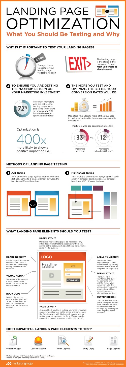 Infographics: Landing Page Optimization Tips