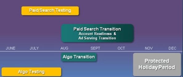 Yahoo Microsoft transition timeline