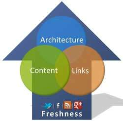 the intersection of content, links, architecture, freshness