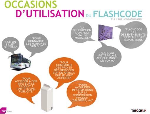 Utilisation FlashCode TNS Sofres