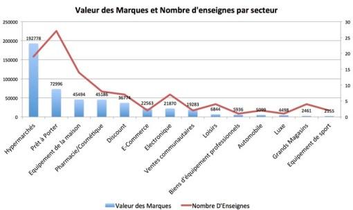Valeur Marques Distribution Secteur 2012