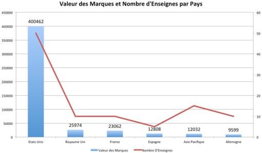 Valeur Marques Distribution par Pays 2012