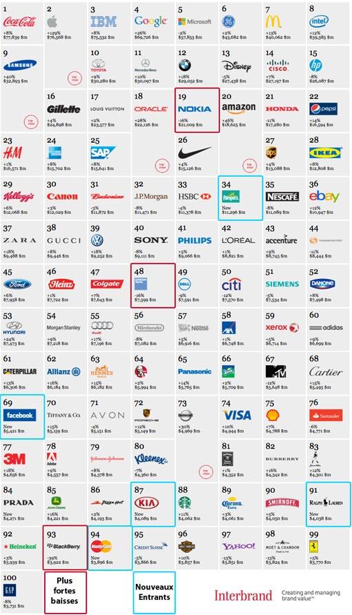 Les 100 marques les plus puissantes au monde en 2012