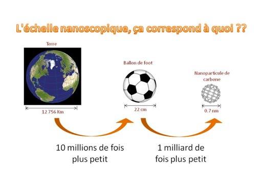 Echelle-Nanoscopique