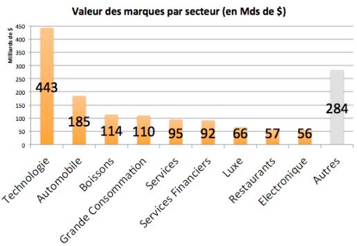 Interbrand 2013 secteurs2
