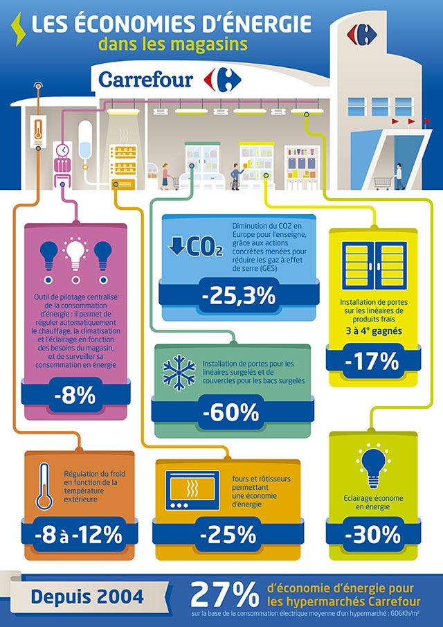 Infographie-Carrefour---Les-économies-d'énergie-enmagasin