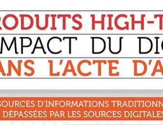 [Infographie] – Quel Impact du Digital dans l'Achat de Produits Electroniques ?