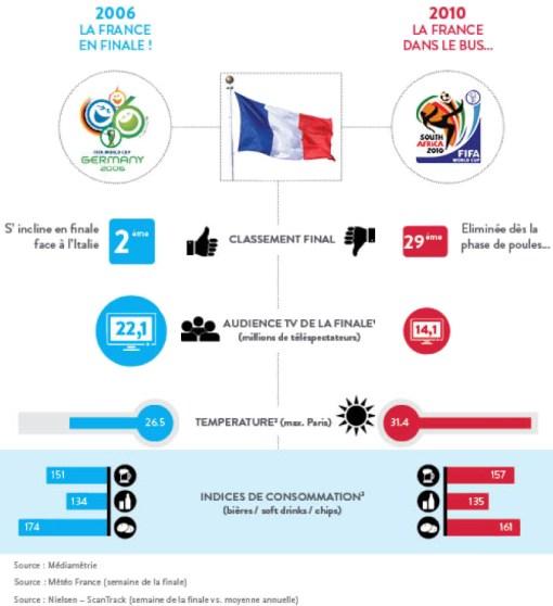Infographie-Météo-score-France
