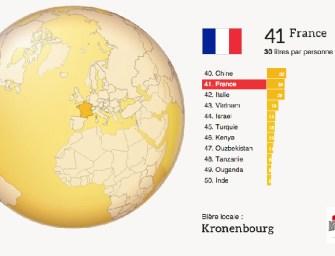 Les Français consomment 5 fois moins de bière que les Tchèques