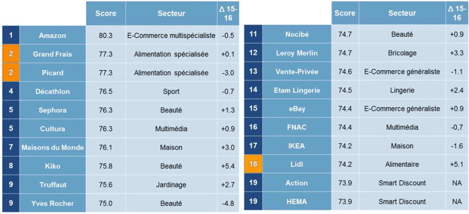 Amazon, Grand Frais et Picard occupent le podium des enseignes préférées des Français en 2016. Ex numéro 3, Yves Rocher dégringole en 9e position.