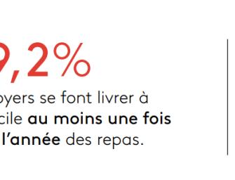 #LECHIFFRE : 29% des foyers français se font livrer à domicile