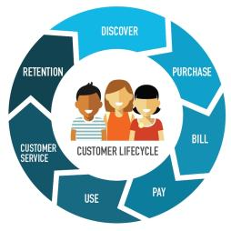 How to Manage Customer Lifecycle in CRM